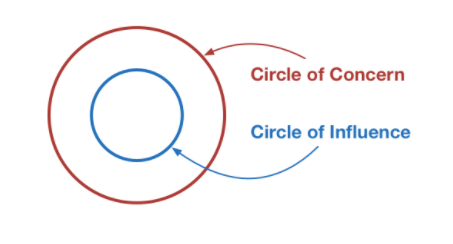 Improve authority with the circle of influence