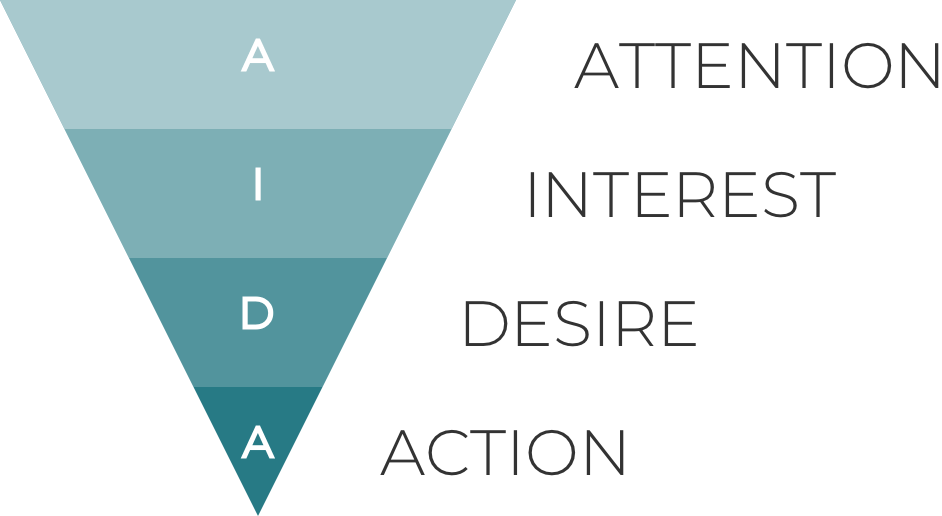 AIDA - Attention, Interest, Desire, & Action